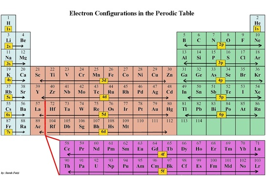 Full electron configuration of atoms the atomic project there are 2 exceptions in the periodic table and those chromium and copper their electronic configuration is as follow chromium cr has an atomic number urtaz Choice Image