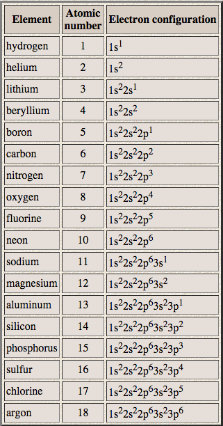 Full electron configuration of atoms the atomic project the electron configuration of an atom is how the electrons are arranged when distributed among the sub shells the periodic table is a tool which is very urtaz Gallery